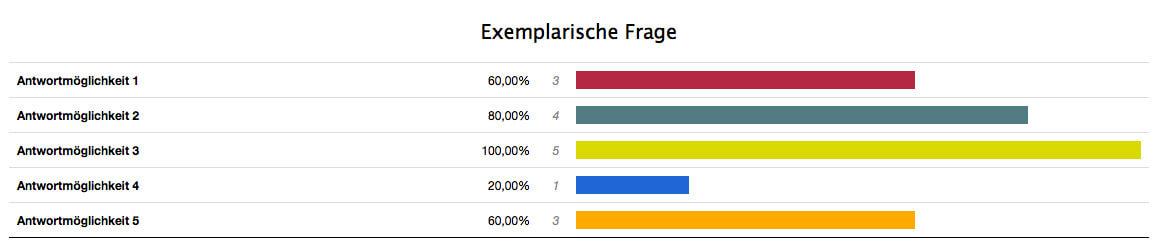 Umfrage Ergebnisse Datentabelle multiple choice