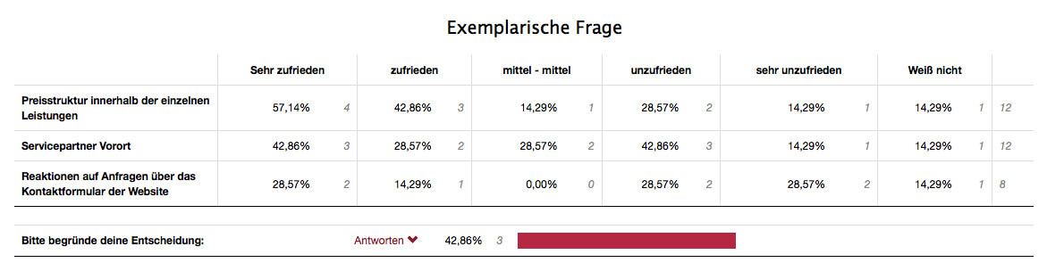 Umfrage Ergebnisse Datentabelle matrix