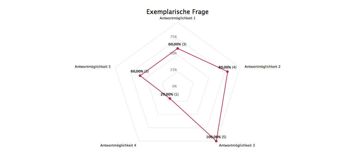 Umfrage Polardiagramm