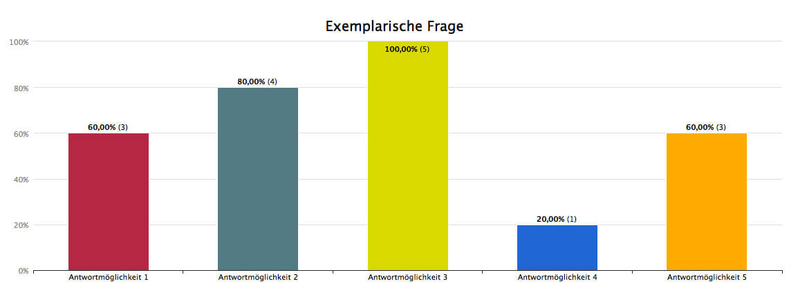 Umfrage Säulendiagramm