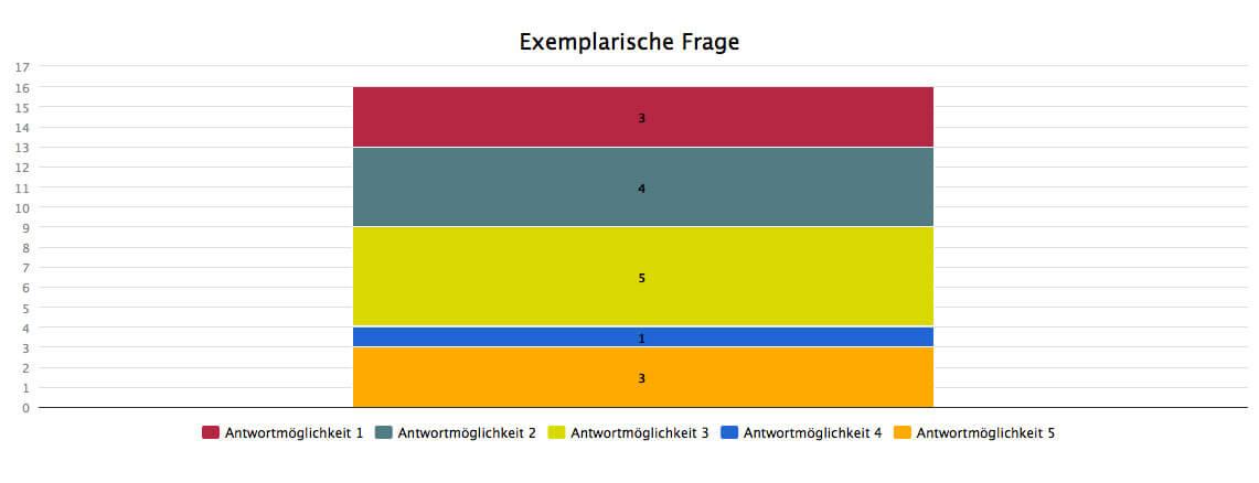 Umfrage Stapeldiagramm Säule