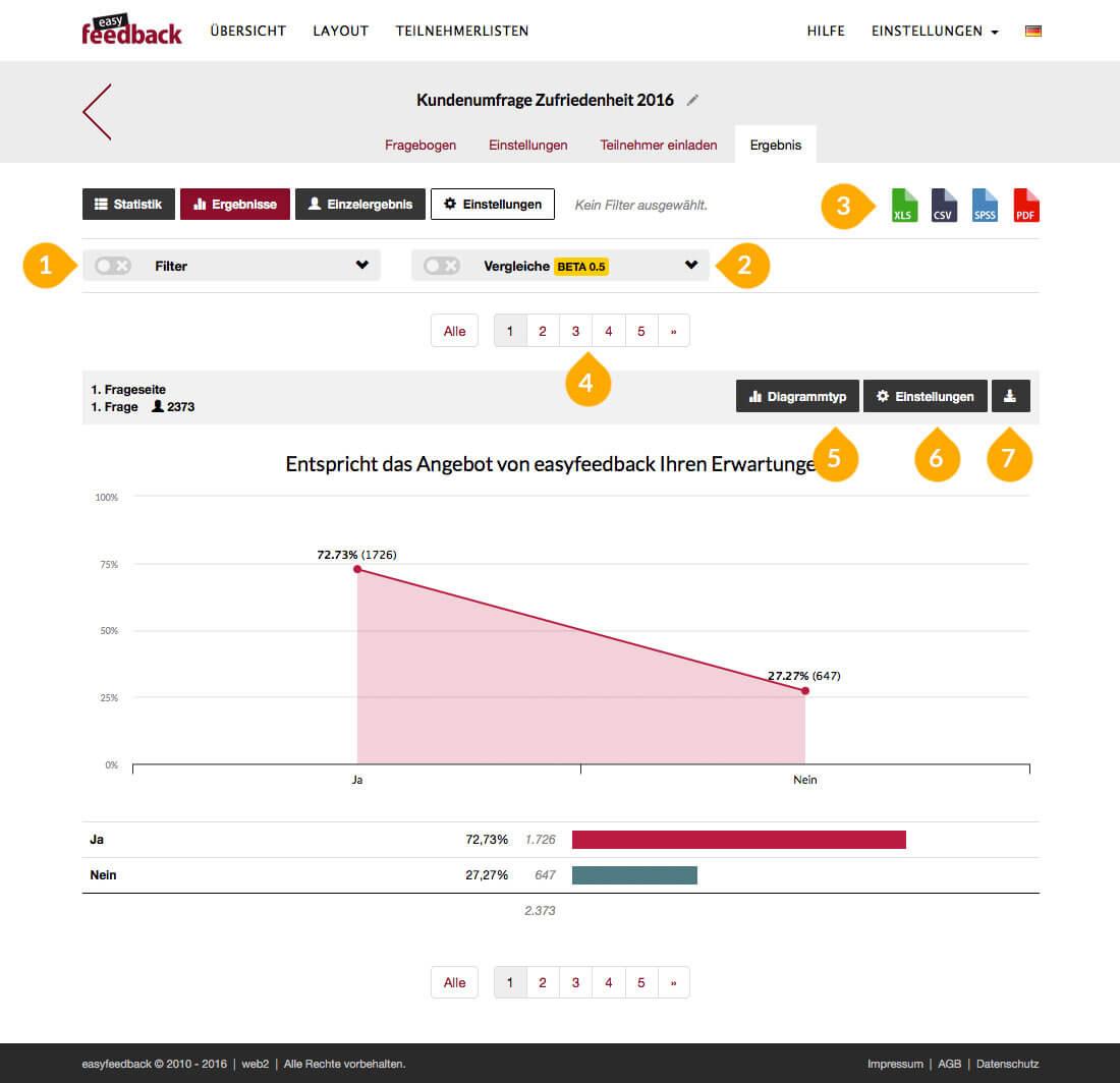 Umfragetool: Ergebnisse Charts