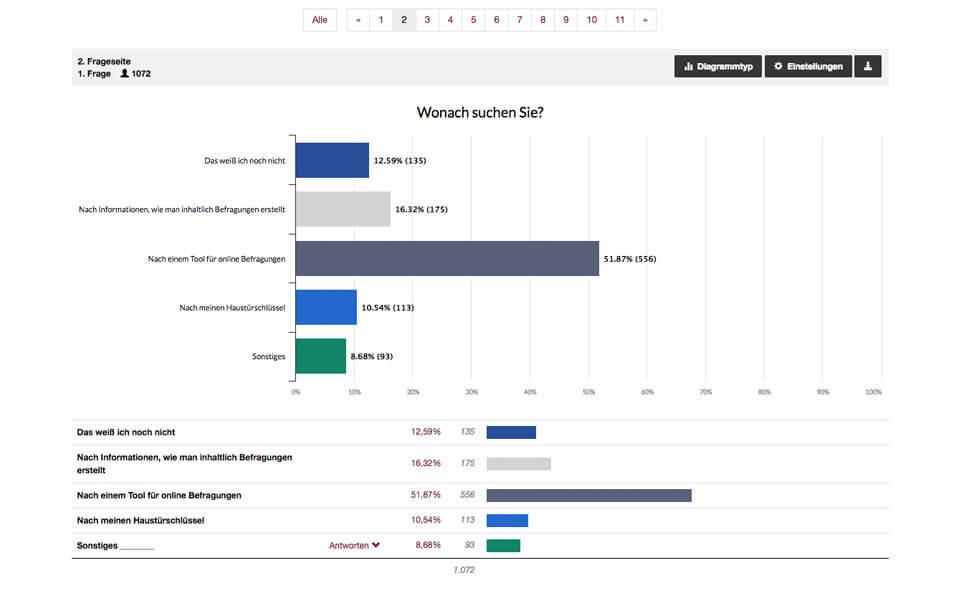 Ergebnisdarstellung der Umfrage im Bereich Auswertung
