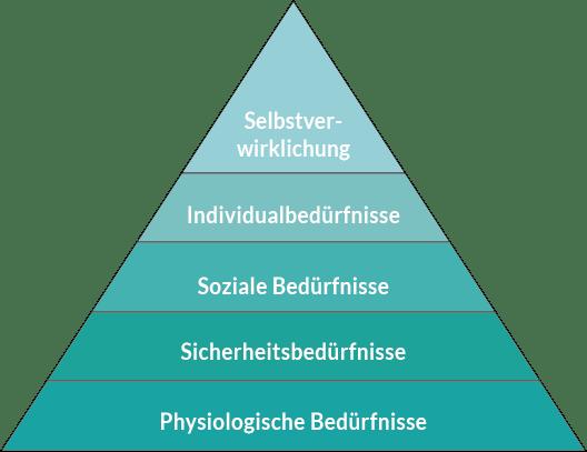 beduerfnis-pyramide