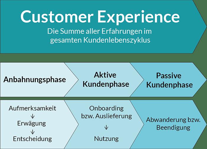 kundenlebenszyklus