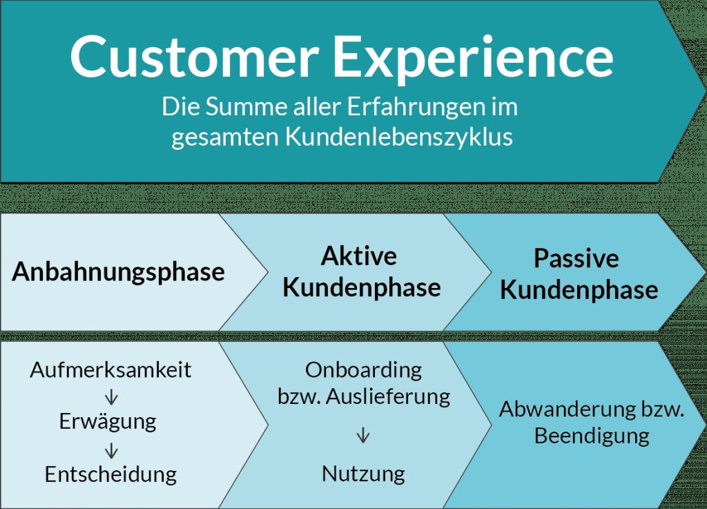 phasen-kundenlebenszyklus-cxm