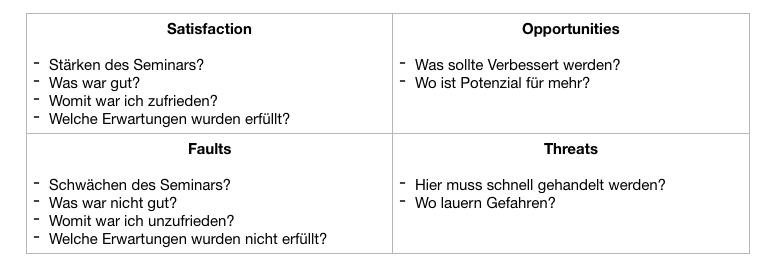 SOFT-Methode