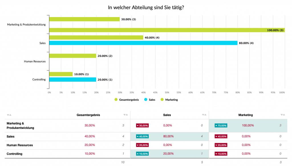 Vergleichen Sie die Ergebnisse Ihrer Umfrage