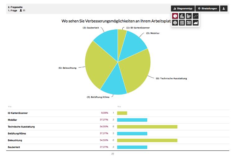 Beispielstatistik zur Umfrage