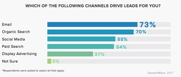 Classic online marketing channels for new customer acquisition study