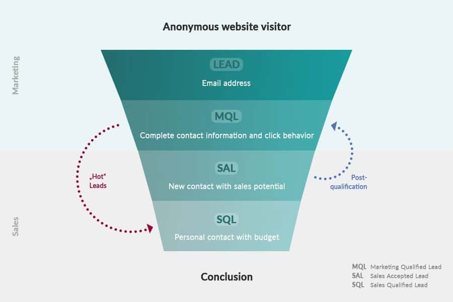Funnel and levels in lead generation